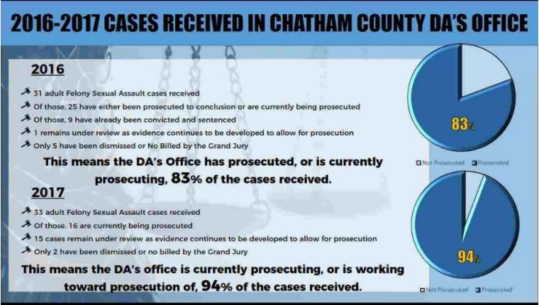 2016-2017 Cases Received in Chatham County DA's Office